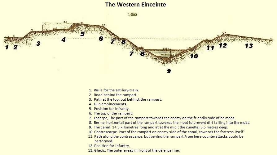 The profile of the Enceinte